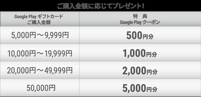 GooglePlayカードをセブンイレブン5000以上の表
